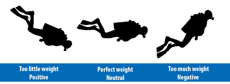 Proper Weighting